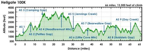 hellgate-elevation-profile