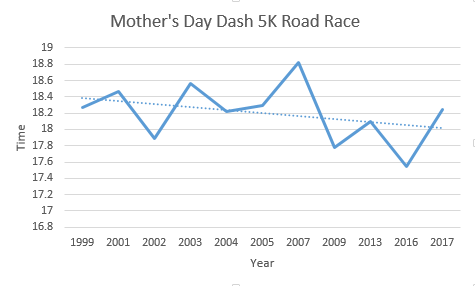 Mother's Day Dash 5K Chart